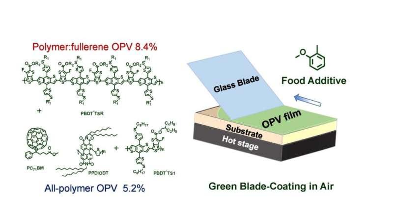 Food additive key to environmentally friendly, efficient, plastic solar cells