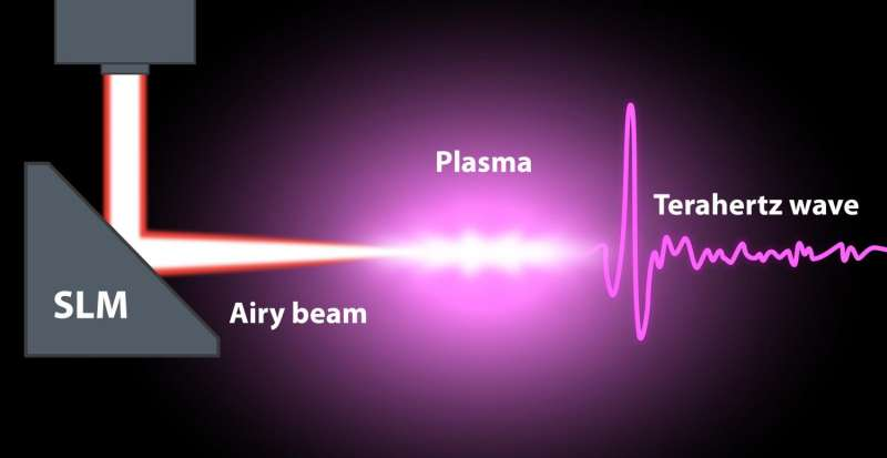 From unconventional laser beams to a more robust imaging wave