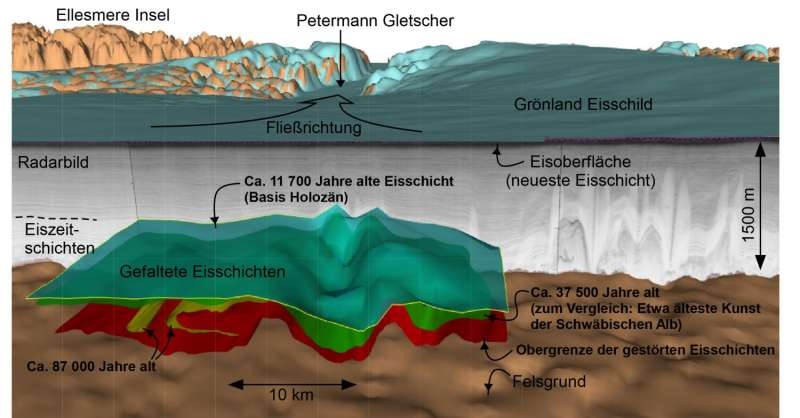 Full three-dimensional shape of large-scale folds in Greenland's ice cap revealed