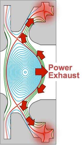 Fusion reactor designs with 'long legs' show promise