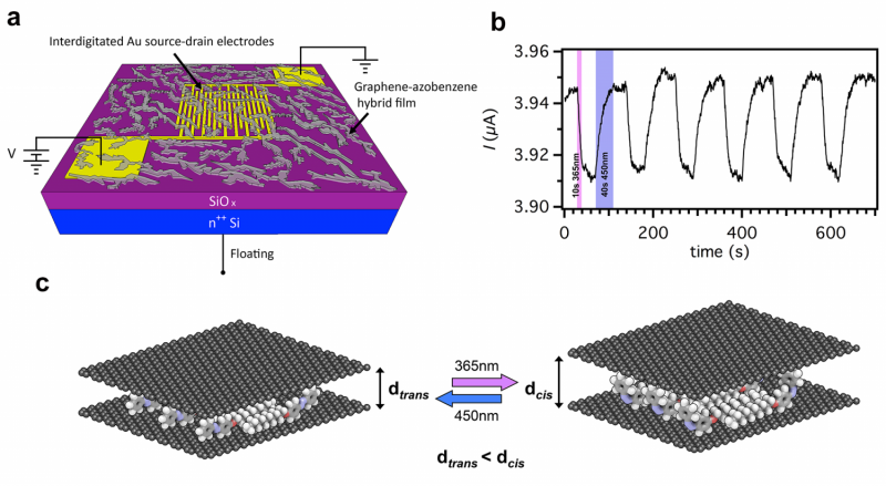 Graphene-based remote controlled molecular switches