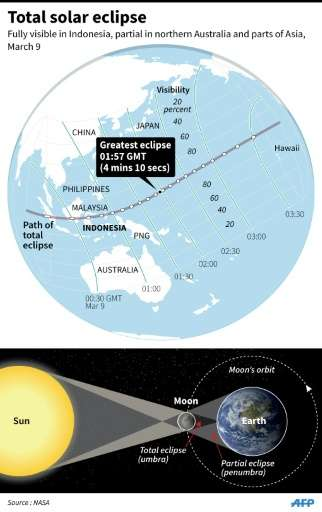 Graphic on the March 9 total solar eclipse, fully visible in Indonesia and partially visible in parts of Australia and Asia