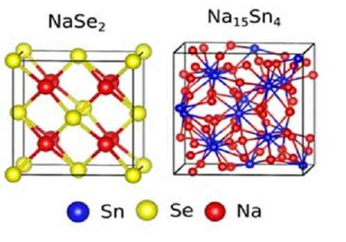 High storage batteries from sodium ion batteries