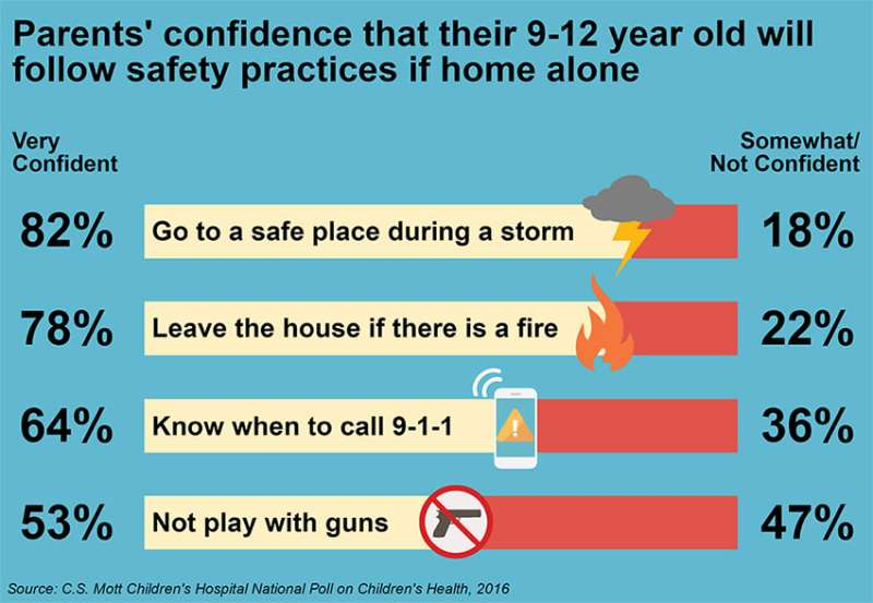 Home alone: Parents more confident tweens will avoid fire, storms than guns
