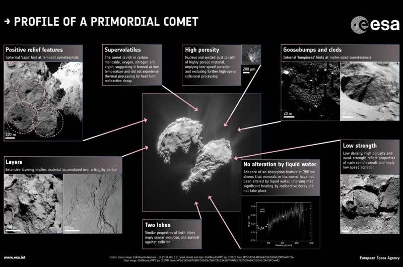 How comets are born