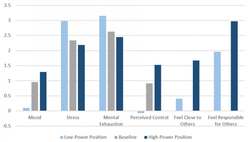 How individuals experience the psychological effects of power and powerlessness