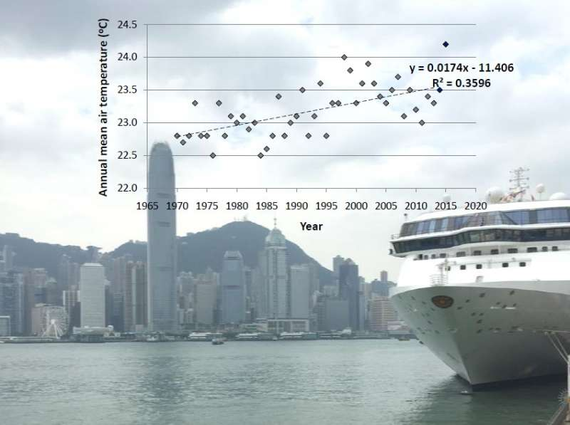 How much warmer has Hong Kong's urban area become during the past 4 decades?