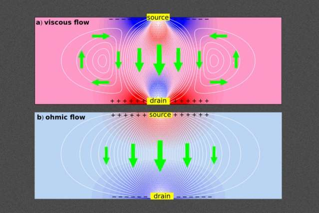 How to make electrons behave like a liquid