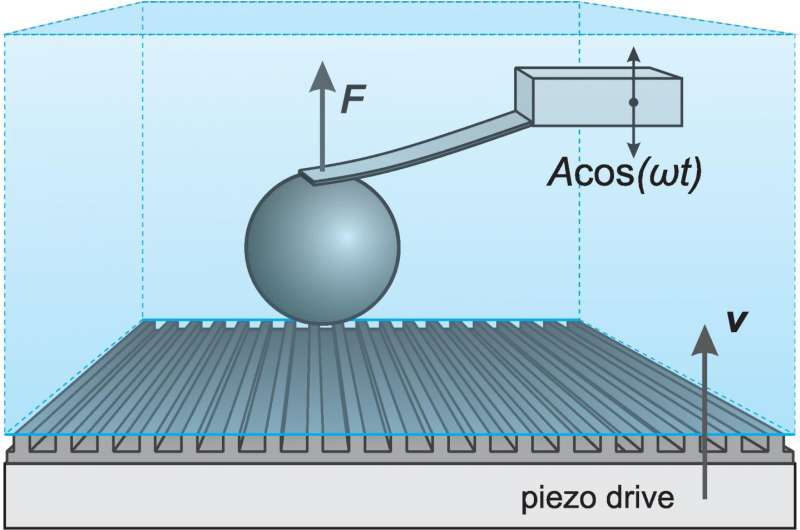How water flows near the superhydrophobic surface