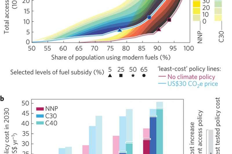 How will climate policy affect energy access goals?