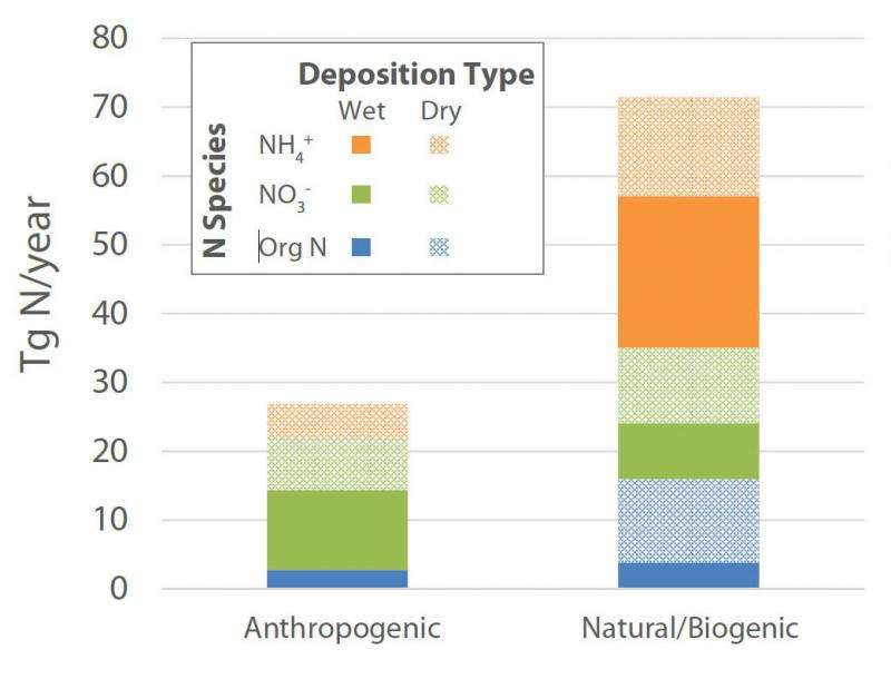 Humans adding less nitrogen to oceans than models predict