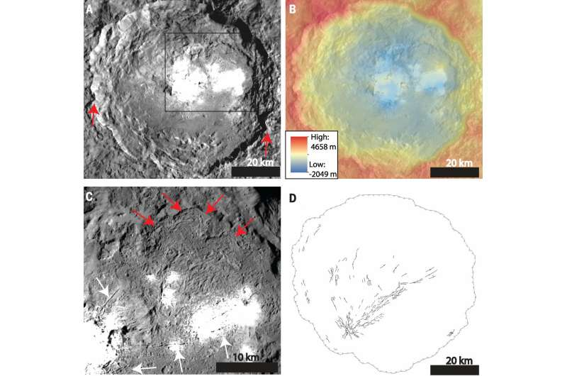 Ice Not a Major Factor of Dwarf Planet Ceres' Surface Features