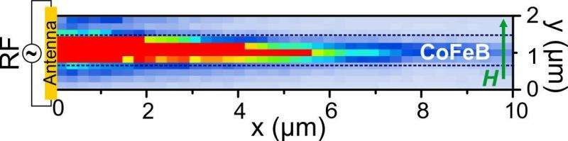 Imec reports breakthrough work that advances path for nanoscale spin-wave majority gates