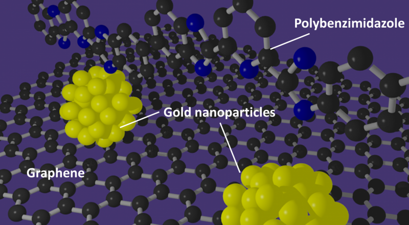 Innovative catalyst fabrication method may yield breakthrough in fuel cell development