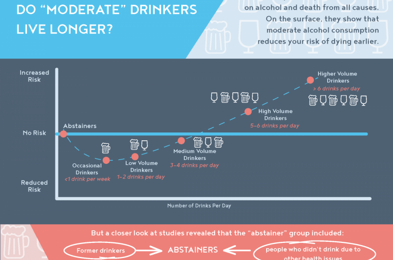 Is moderate drinking really good for you?