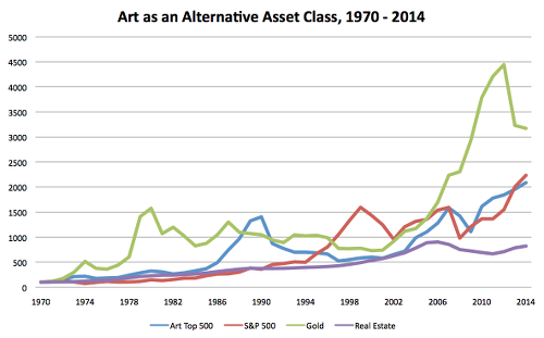 Is there a bubble in the art market?