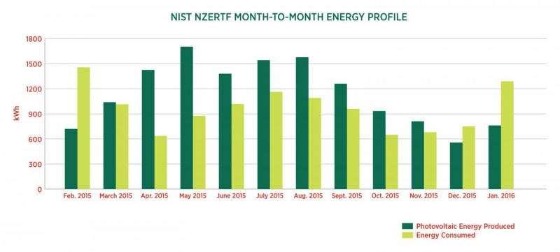 It just gets better: NIST net-zero house quadruples energy surplus in second year