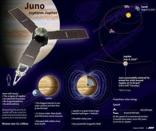 Juno's 20-month Jupiter mission aims to answer questions about the massive planet