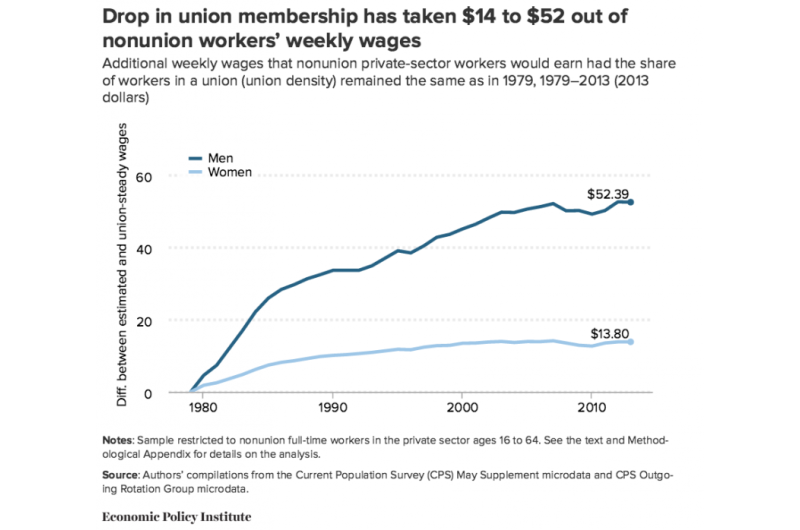 Labor union decline also drives down wages for nonunion workers, study finds