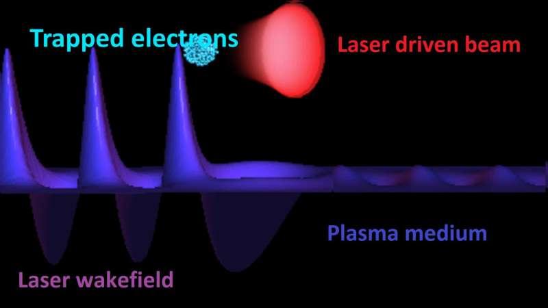 Laser wakefield diagram.