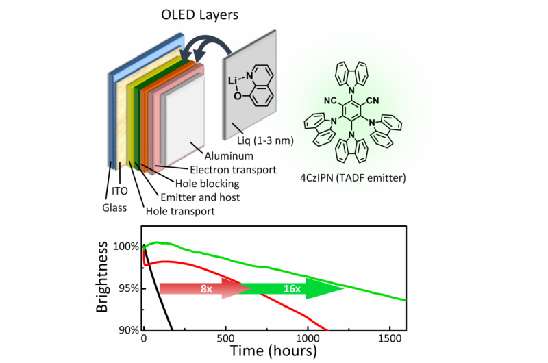 Lifetime breakthrough promising for low-cost and efficient OLED displays and lights