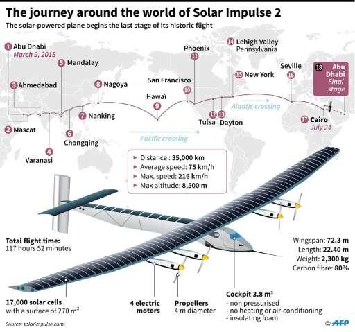 Map showing route of Solar Impulse 2 around the globe as plane left Cairo Sunday on last leg