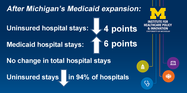Medicaid expansion brought across-the-board relief for Michigan hospitals, study finds