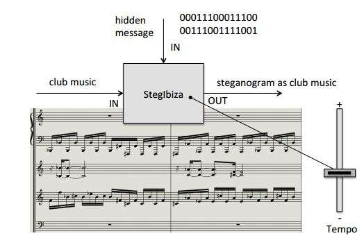 Music tempo carries hidden information