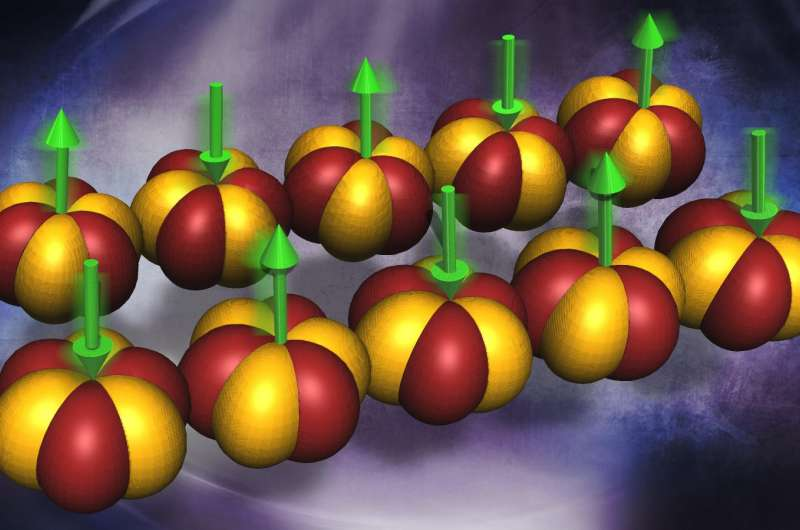 Neutrons reveal unexpected magnetism in rare-earth alloy