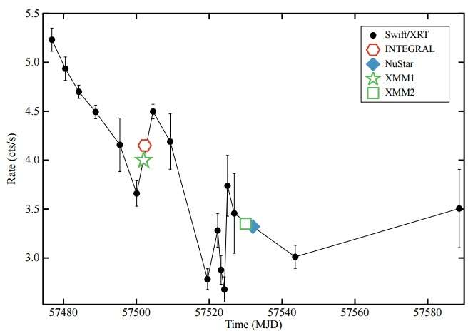 New accreting millisecond X-ray pulsar discovered
