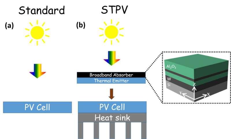 New high-temperature device captures a broader solar wavelength spectrum