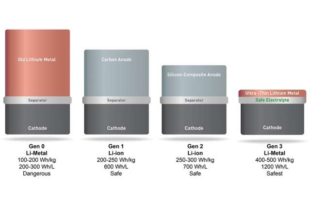 New lithium metal batteries could make smartphones, drones, and electric cars last twice as long