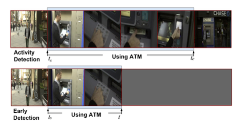New method detects human activity in videos earlier and more accurately