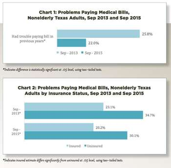 New report shows fewer Texans have problems paying medical bills