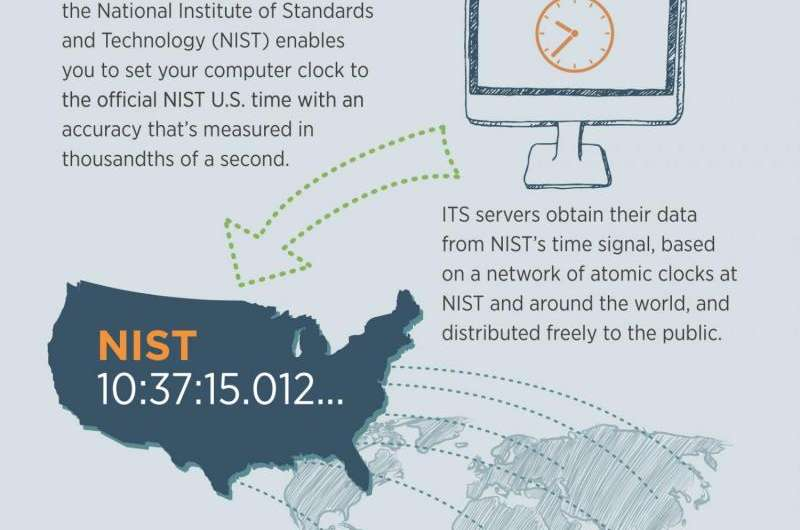 NIST's internet time service serves the world