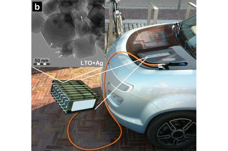 Novel synthesis method opens up new possibilities for utilising Li-ion batteries