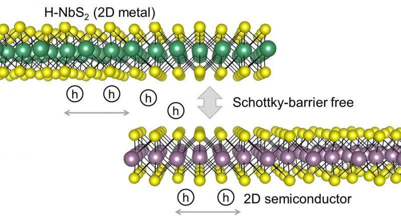 NREL theory establishes a path to high-performance 2D semiconductor devices