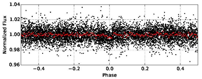 One of the Most Inflated Giant Planets Discovered