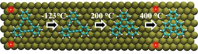 On-surface chemistry leads to novel products