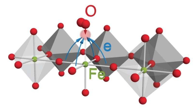 Oxygen takes elitist  attitude to sharing electrons