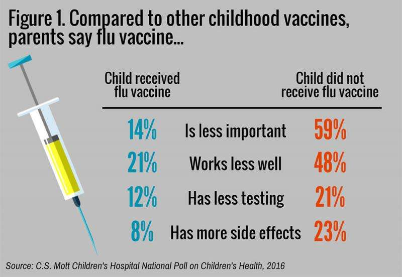Parents rate flu vaccine less important, effective, safe than other childhood vaccines