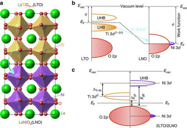 Physicists create magnetic state in atomic layers of transition metal oxide