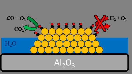 Preferential oxidation of CO in H2 using a gold nanoparticle catalyst
