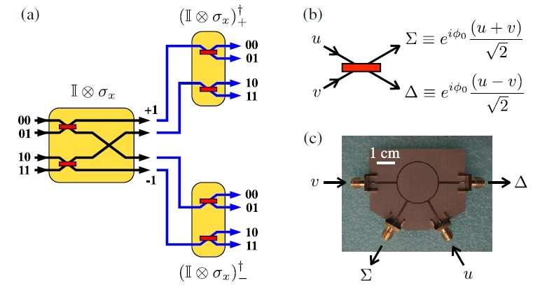 quantum bounds