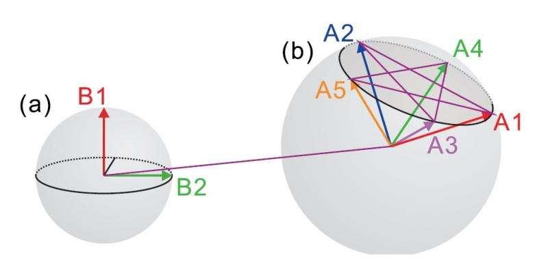 quantum tradeoff