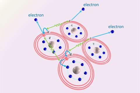 Radiation that knocks electrons out and down, one after another