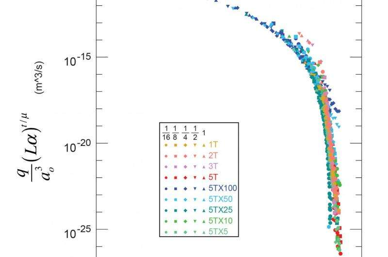 Remote predictions of fluid flow in fractures possible with new finding