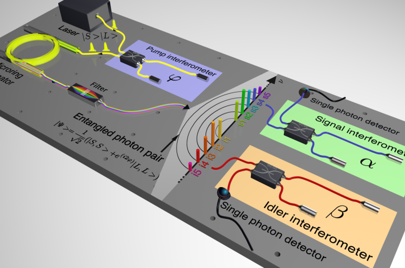 Researchers create a first frequency comb of time-bin entangled qubits