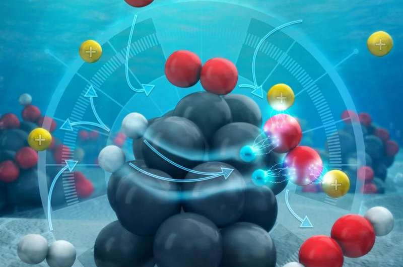 Research reveals mechanism for direct synthesis of hydrogen peroxide