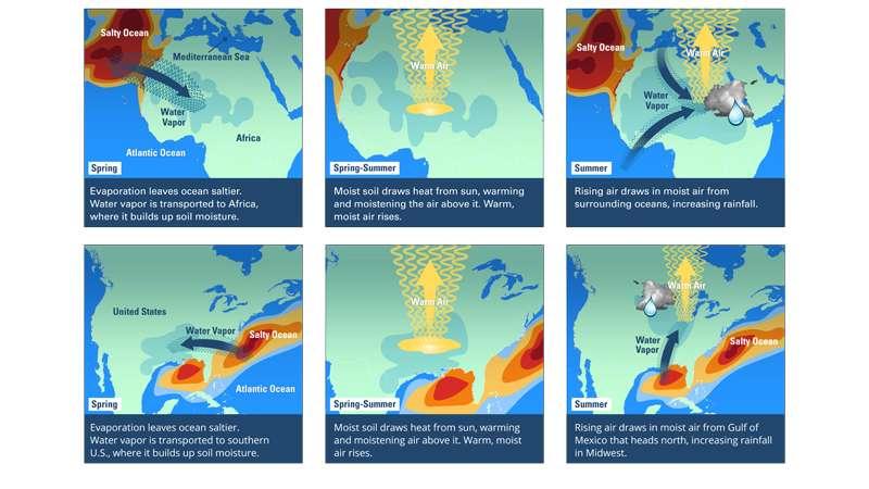 Salty oceans can forecast rain on land